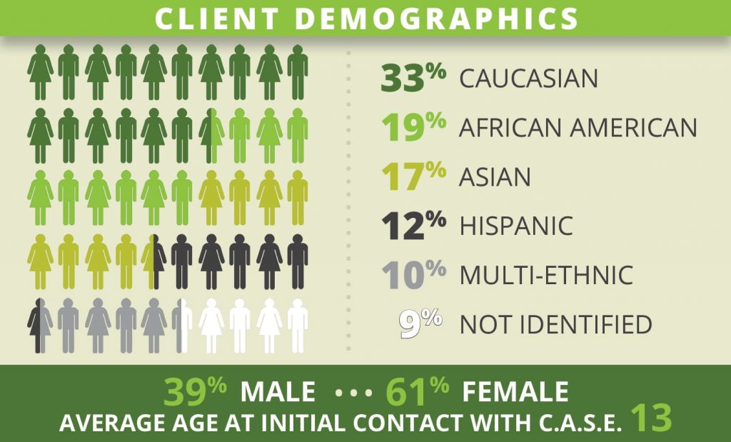 client demographics 2016