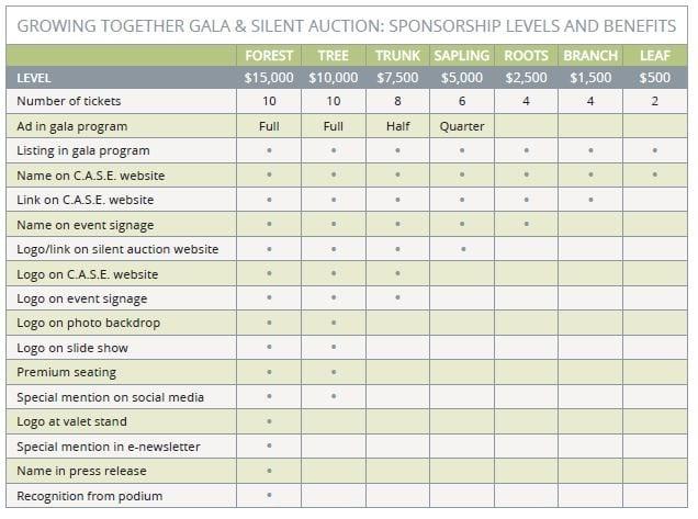 gala 2019 sponsor chart