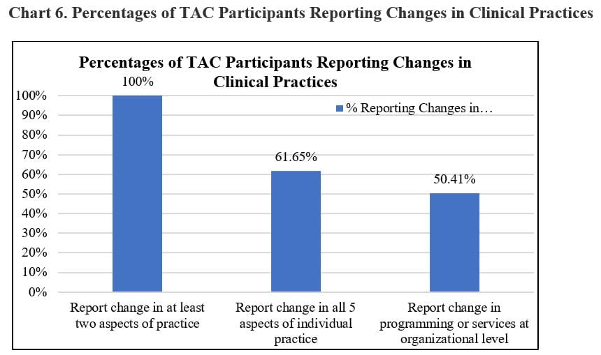 TAC Participants Reporting Changes in Clinical Practice Chart