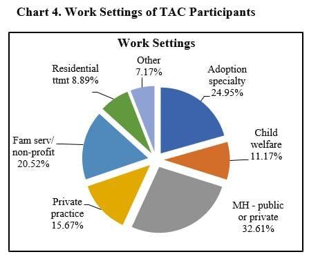 TAC Participants Work Setting Chart