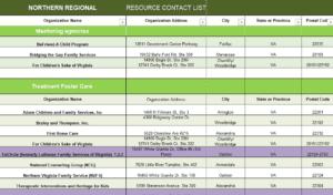 NPAC Resource Directory